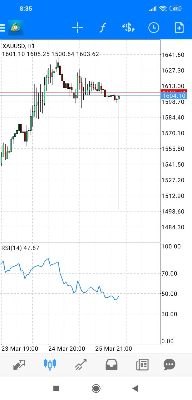 spike in metatrader auf dem Gold Pair XAUUSD